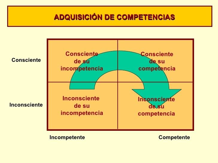 adquisicion competencias